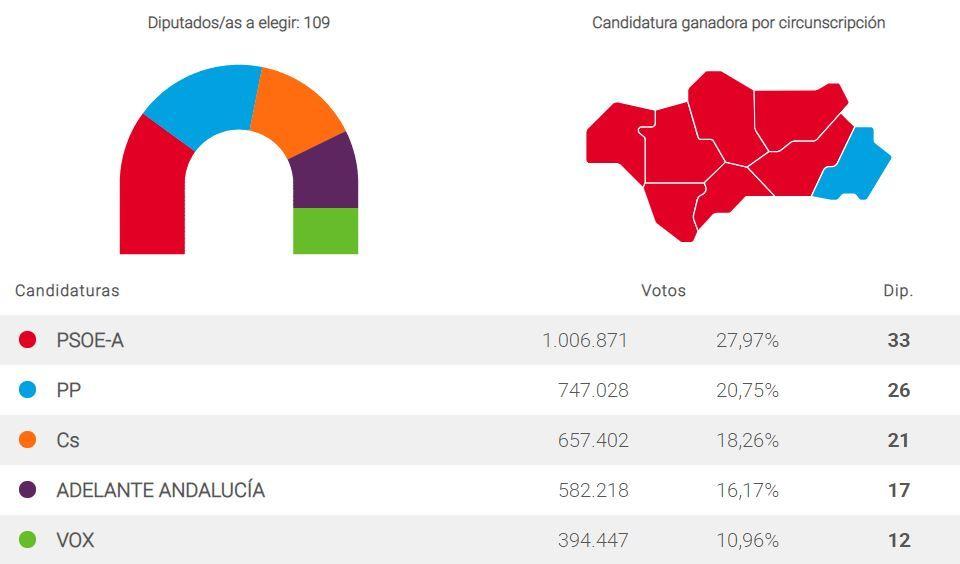 Gráfico electoral Andalucía